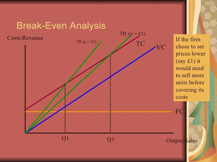 netflix break even analysis Break even analysis introduction break-even analysis is a technique widely used by production management and management accountants it is based on categorising production costs between those which are variable (costs that change when the production output changes) and those that are fixed (costs not directly related to the volume of production.