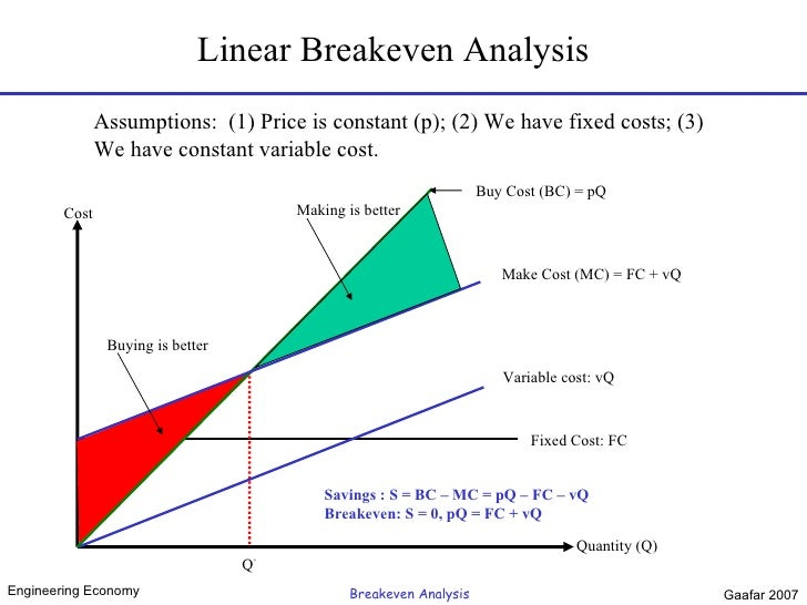 engineering economy breakeven analysis gaafar 2007 3