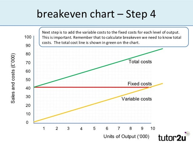 how to create a breakeven chart