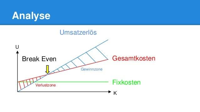 Analyse Umsatzerlös Verlustzone U K Gewinnzone Break Even Gesamtkosten Fixkosten