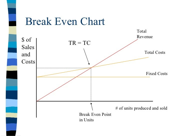 break even analysis chart