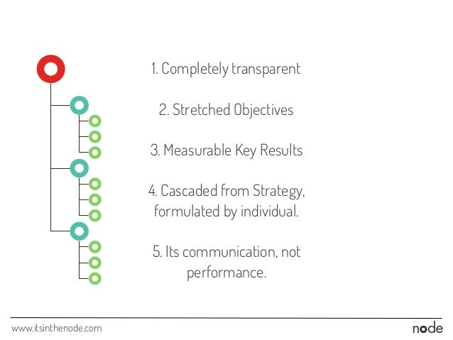 www.itsinthenode.com 1. Completely transparent 2. Stretched Objectives 3. Measurable Key Results 4. Cascaded from Strategy...