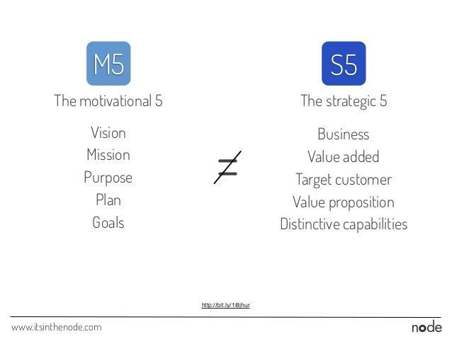 www.itsinthenode.com S5M5 The strategic 5The motivational 5 = Vision Mission Purpose Plan Goals Business Value added Targe...
