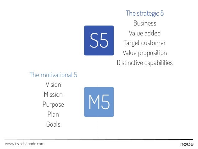 www.itsinthenode.com The strategic 5 Business Value added Target customer Value proposition Distinctive capabilities The m...