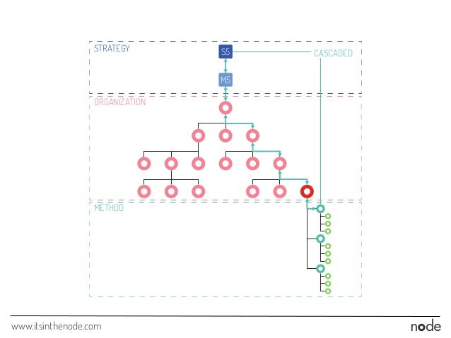 www.itsinthenode.com M5 S5STRATEGY CASCADED ORGANIZATION METHOD