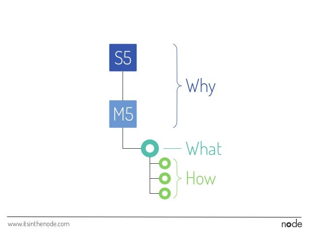 www.itsinthenode.com M5 How What Why S5