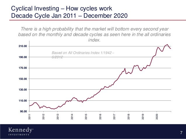 Cyclical definition investment company al gosaibi investment holdings bahrain time