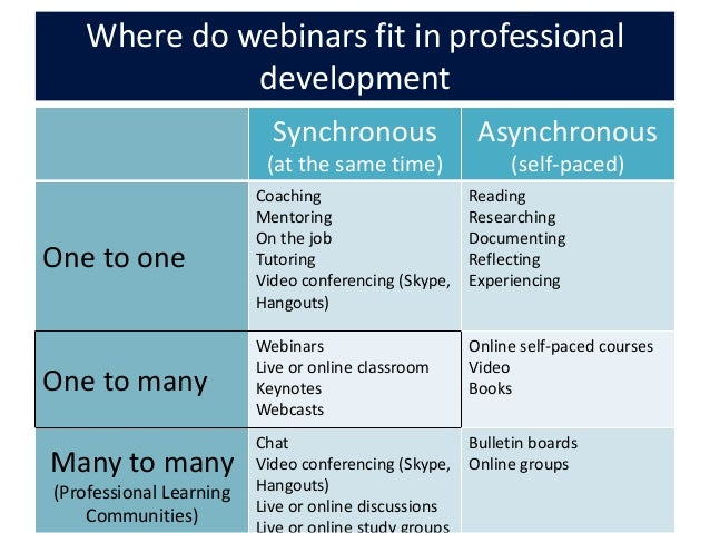 Break free of the training room webinars for early childhood educati long term 19 20 where do webinars fit in professional development malvernweather Gallery
