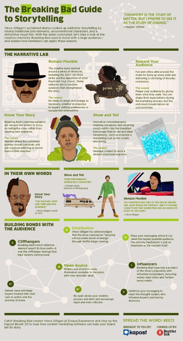 The Breaking Bad Guide to Storytelling