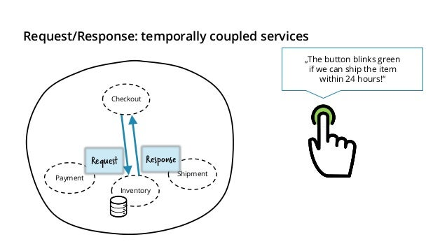 """Events: temporal decoupling with read models Checkout Payment Inventory Shipment """"The button blinks green if we can ship t..."""