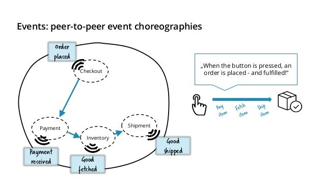 Events: peer-to-peer event choreographies Fetch the goods before retrieving the payment Some customers can pay via invoice...