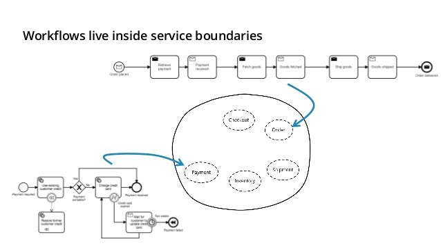 Workflow engines can do (service) orchestration.* Orchestration is not about synchronous request/response! *We are not tal...