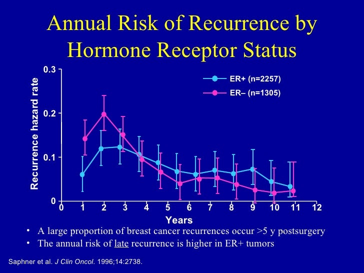 ... 90. Annual Risk of Recurrence ...