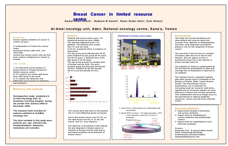 Background Cancer registry statistics on cancer in Yemen are poor . In southeastern of Yemen the cancer cases during the P...