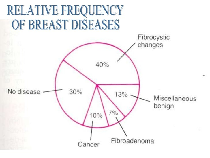 RELATIVE FREQUENCY OF BREAST DISEASES