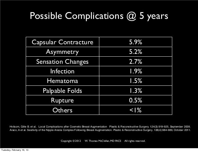 Breast augmentation complications statistics