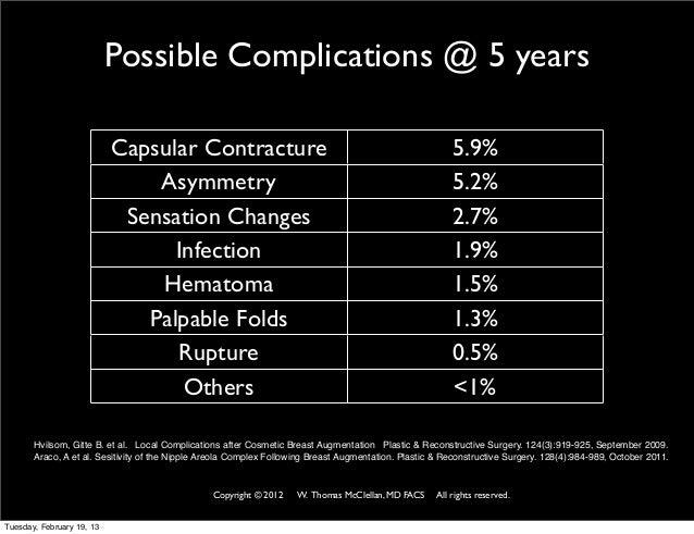 augmentation breast complication command intend