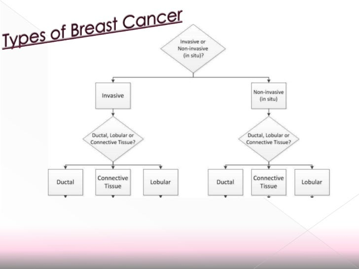 Image Result For Types Of Breast Cancer Non Invasive Invasive And More