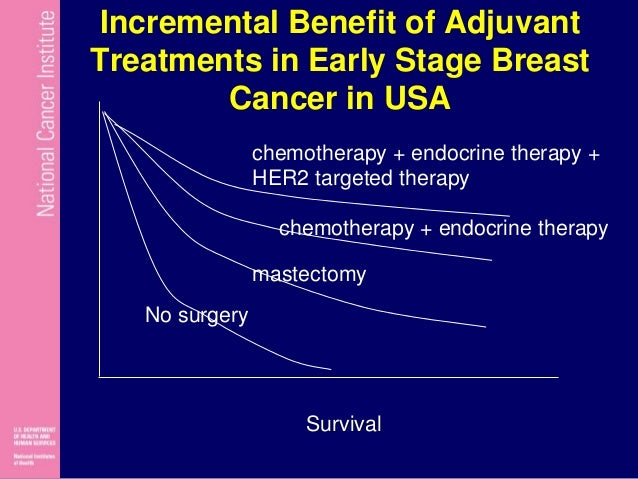 Breast Cancer Current Concepts