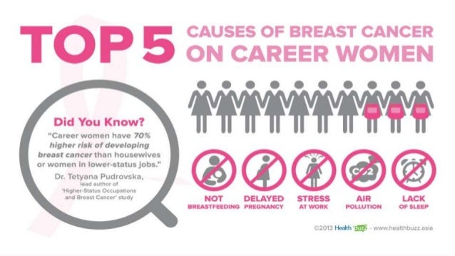 Breast cancer women study health research