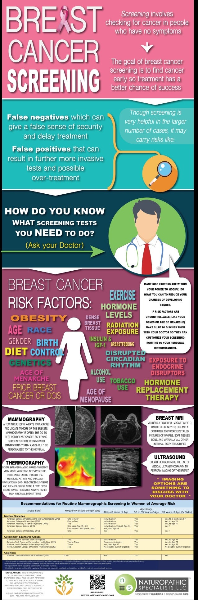 Breast cancer screening   naturopathic specialists llc
