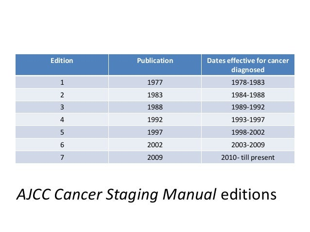 Ajcc cancer staging manual.