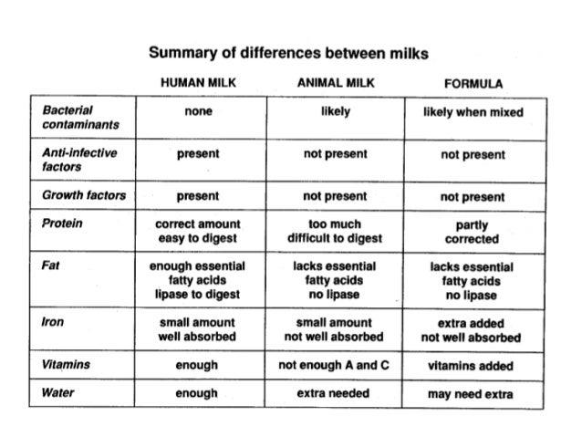 milk milk breast human and Comparisom