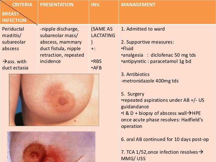 Infection and breast