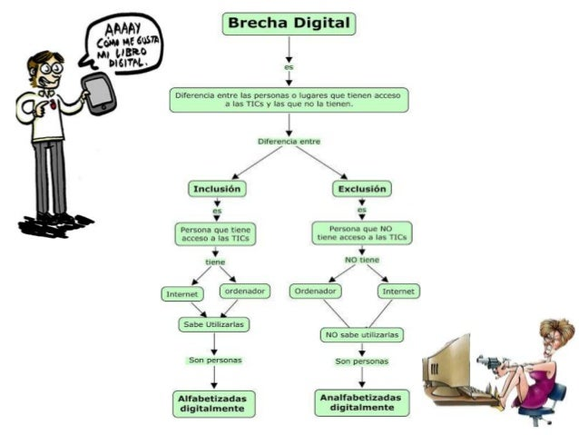 Brecha digital IMD Slide 3
