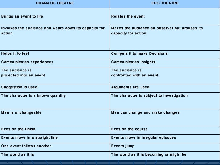 characteristics of epic theatre