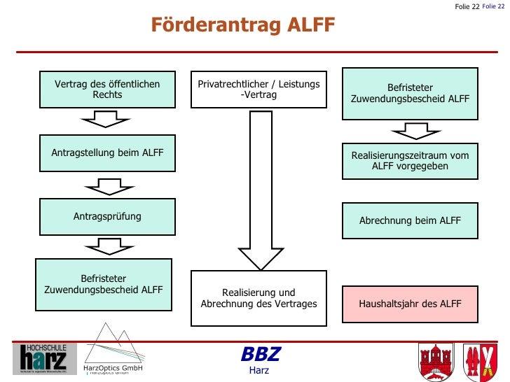 Folie 22 Folie 22                               Förderantrag ALFF       Vertrag des öffentlichen   Privatrechtlicher / Lei...