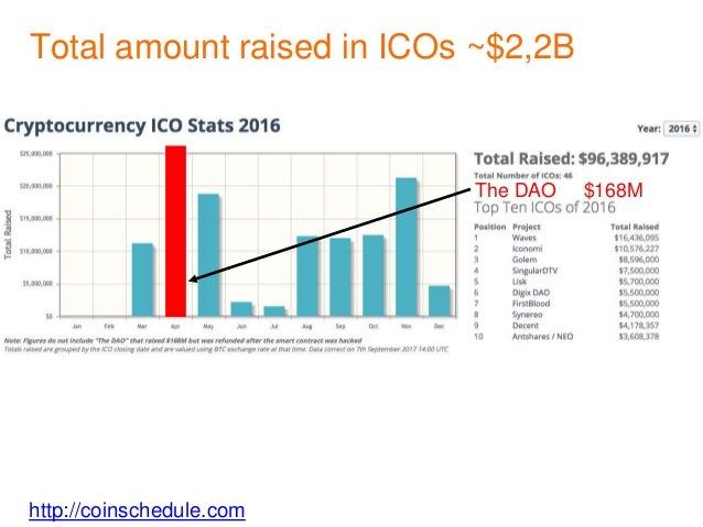 http://coinschedule.com Total amount raised in ICOs ~$2,2B The DAO $168M