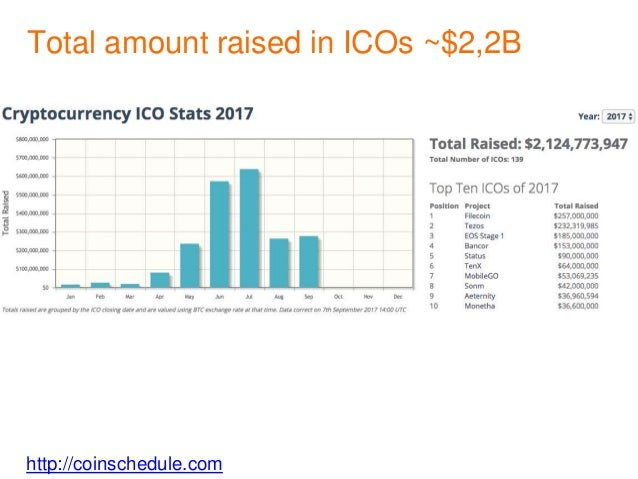 http://coinschedule.com Total amount raised in ICOs ~$2,2B