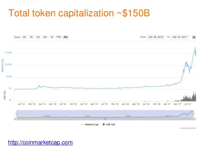 http://coinmarketcap.com Total token capitalization ~$150B • $146,6 b, 146.636.364.157,00 on market