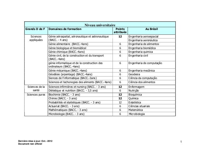 Niveau universitaire      Grands D de F         Domaines de formation                                Points               ...