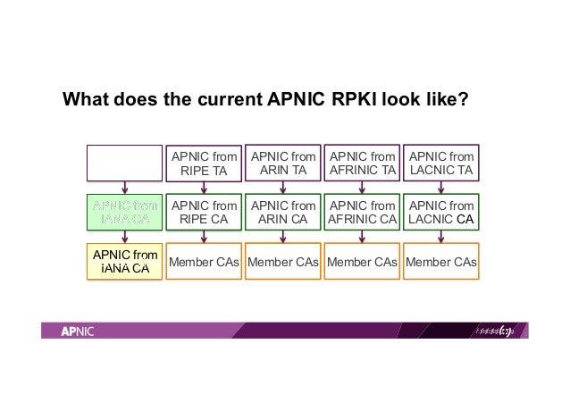 RPKI Service Updates by Brenda Buwu Slide 3