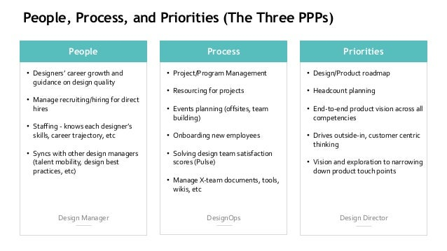 People, Process, and Priorities (The Three PPPs) • Designers' career growth and guidance on design quality • Manage recrui...