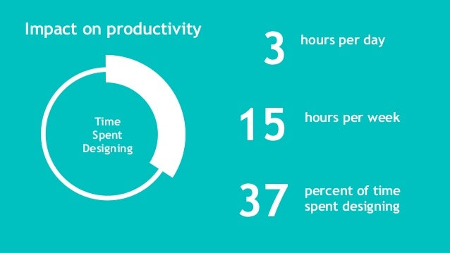 3 Time Spent Designing 15 hours per day hours per week 37 percent of time spent designing Impact on productivity