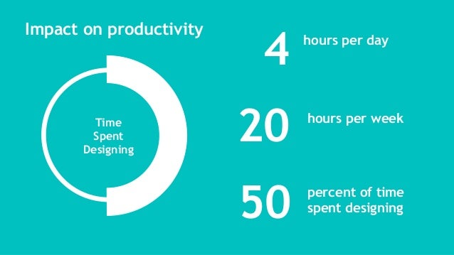 4 20 hours per day hours per week 50 percent of time spent designing Impact on productivity Time Spent Designing