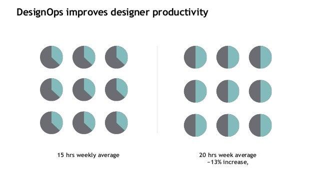 15 hrs weekly average 20 hrs week average ~13% increase, DesignOps improves designer productivity