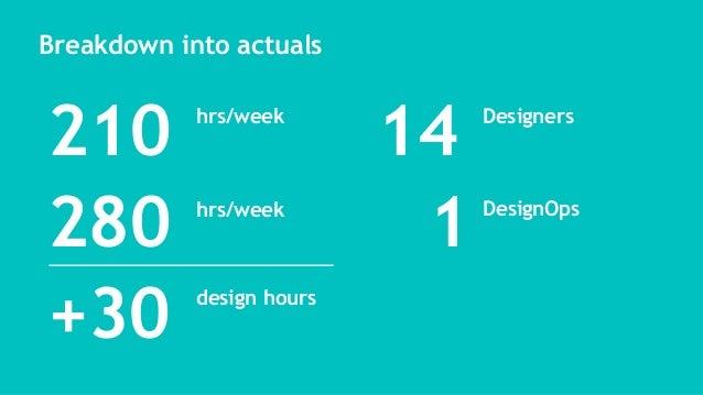 14 Designers Breakdown into actuals 1 DesignOps 210 +30 hrs/week 280 hrs/week design hours