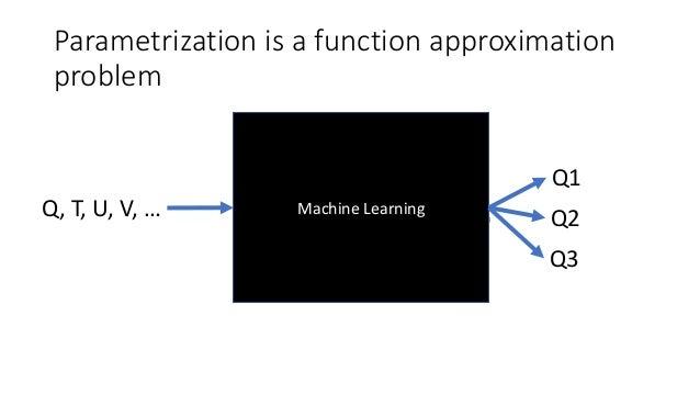 Parametrization is a function approximation problem Machine Learning Q1 Q2Q, T, U, V, … Q3