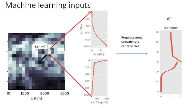 Training Approach 1 1. Use finite differences to compute residual tendencies 2. Train neural network: q, s, SHF, LHF, TOA ...