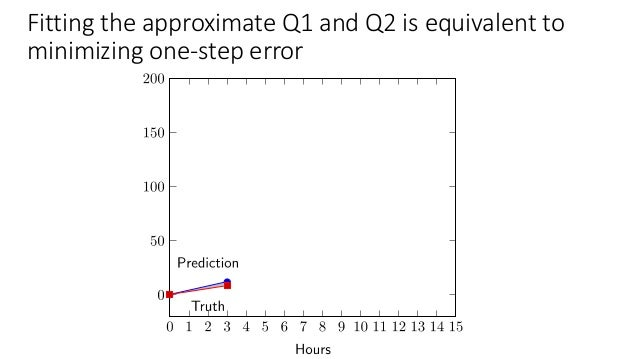 …but that does not ensure longer term performance