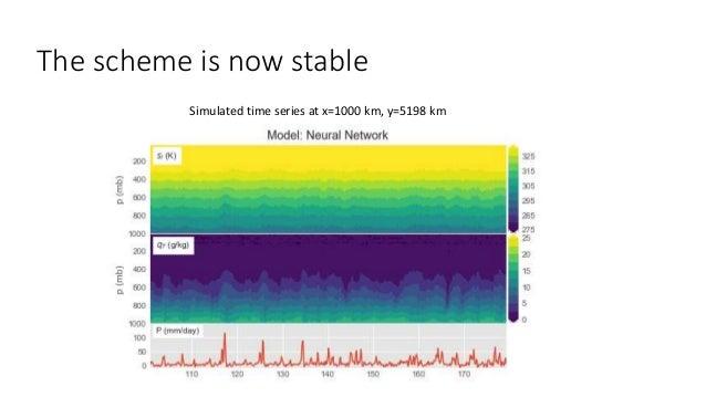 Matches NG-Aqua better than CAM Community Atmosphere Model Version 5 (CAM5) Single Column Mode (default physics, no chemis...