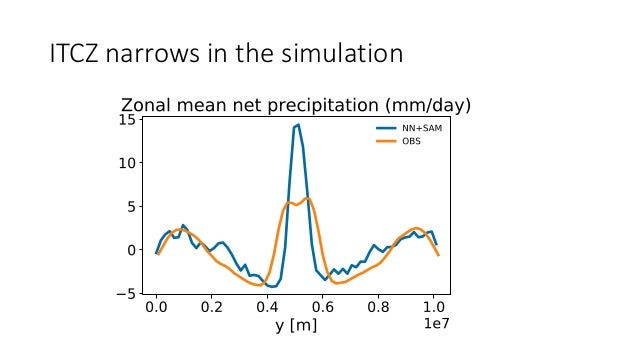Zonal mean of vertical velocity narrow