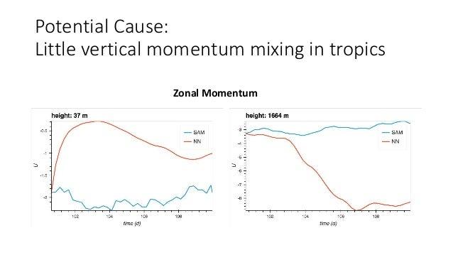 Solution: parametrize momentum source?