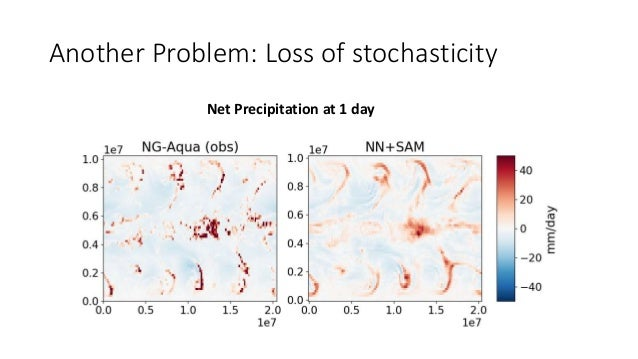 One solution: Stochastic Parametrization