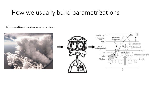 How we usually build parametrizations High resolution simulation or observations