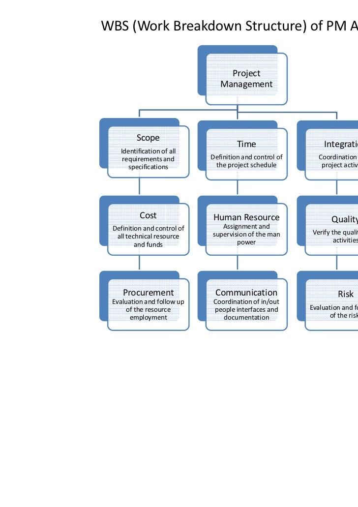 Work breakdown structure program (WBS program) – Creating ... |Programming Work Breakdown Structure